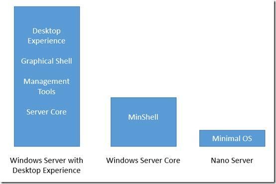 Windows-Server-2016-Install-Types
