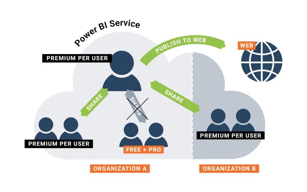 PowerBI Premium per User