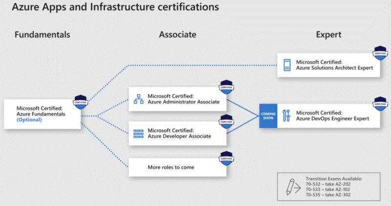 Azure Apps and Infra -sertifiointipolut