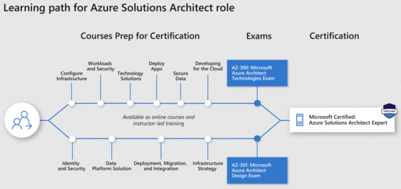 Azure Solutions Architect -roolin oppimispolku