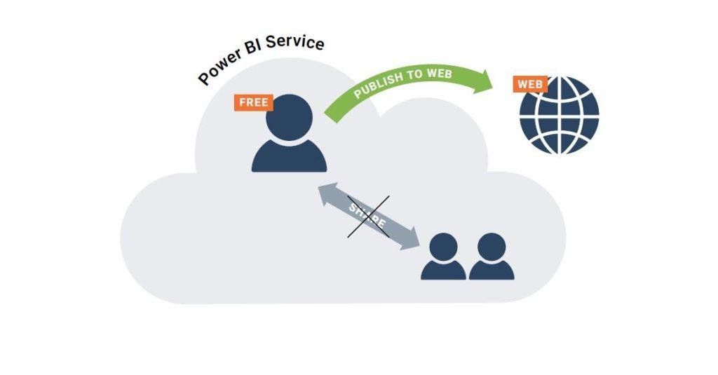PowerBI Service Free