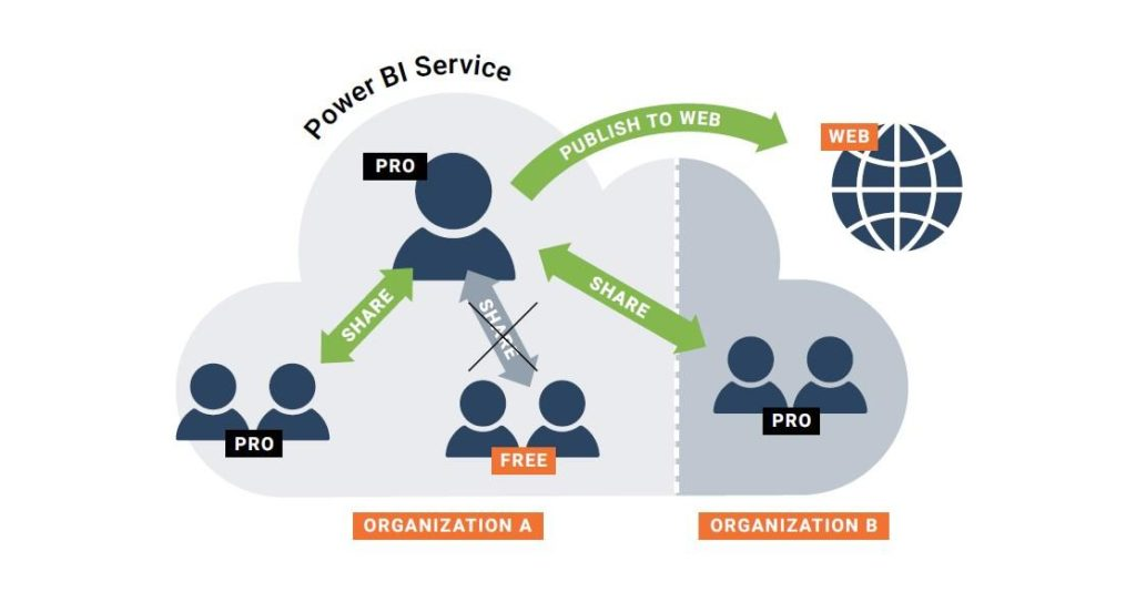 PowerBI Service Pro