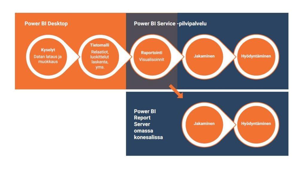 PowerBI työvälineet ja -vaiheet