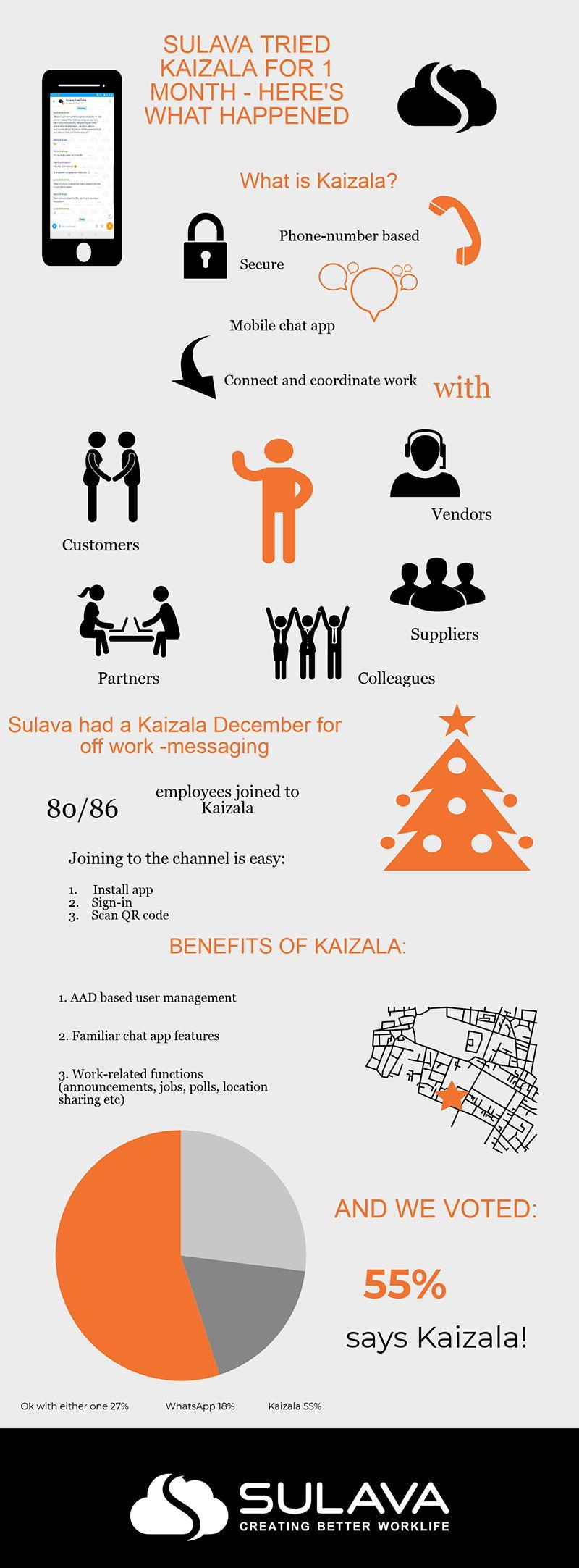 Kaizala infografiikka