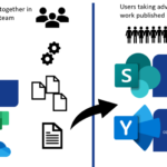 Explaining ways of working: content creation process on Teams, publishing & outer loop discussions on SharePoint and Yammer