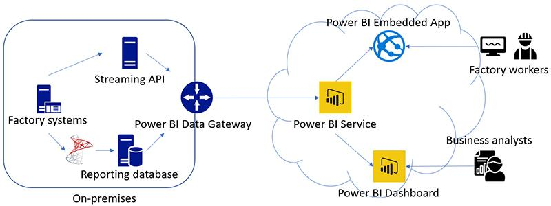 Building a real-time, cloud-based monitoring solution using Power BI and Microsoft's data offerings