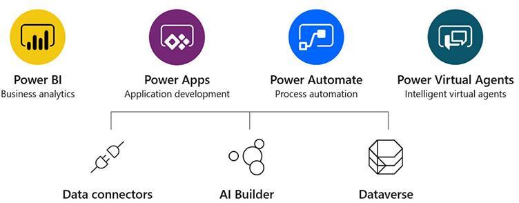 Power Platform tuotteet